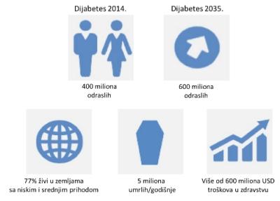 Dijabetes 2015